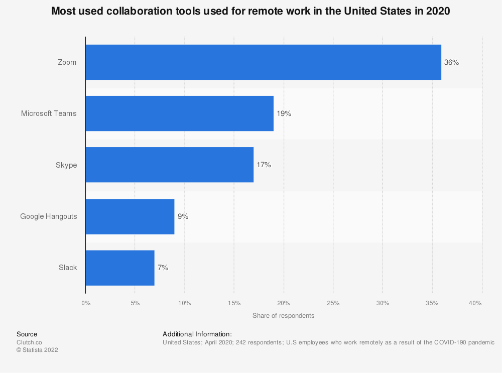 Statistic: Most used collaboration tools used for remote work in the United States in 2020 | Statista