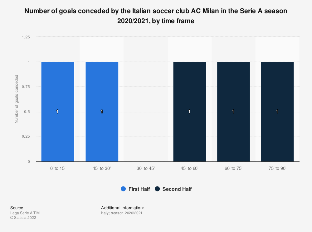 Statistic: Number of goals conceded by the Italian football club AC Milan in the Serie A season 2019/2020, by time frame   Statista