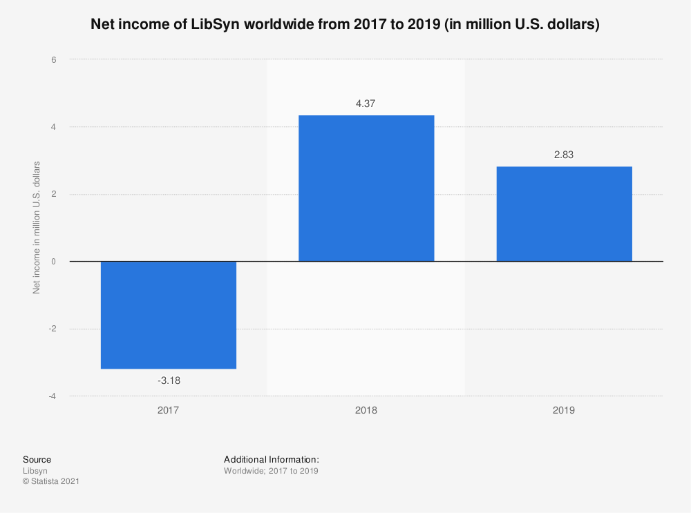 Statistic: Net income of LibSyn worldwide from 2017 to 2019 (in million U.S. dollars) | Statista