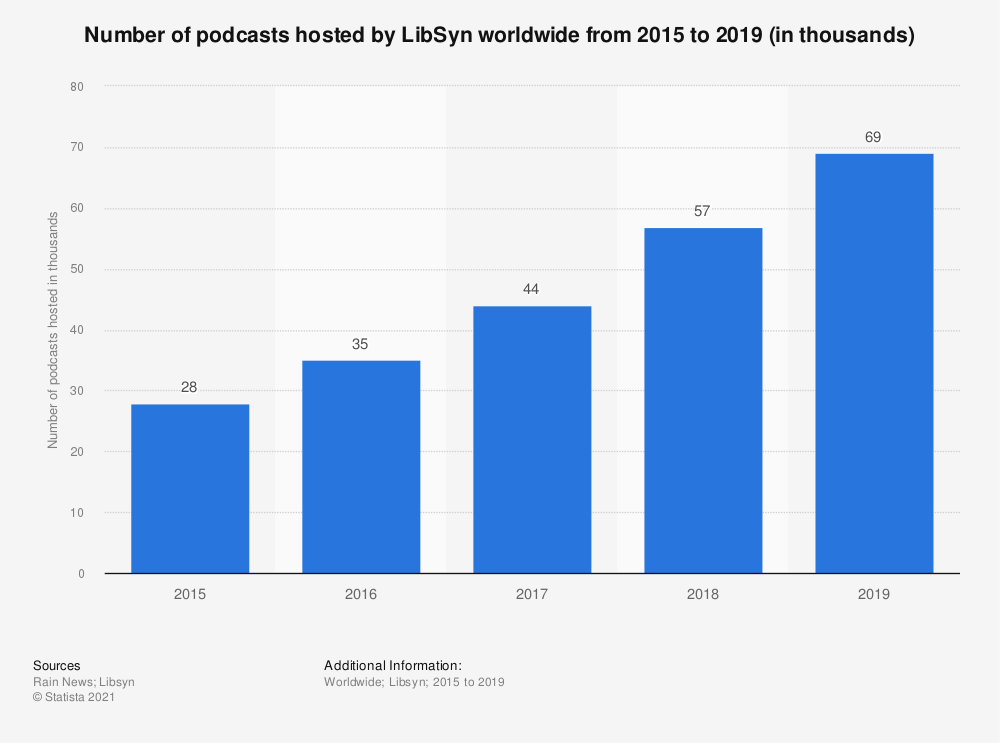 Statistic: Number of podcasts hosted by LibSyn worldwide from 2015 to 2019 (in thousands) | Statista