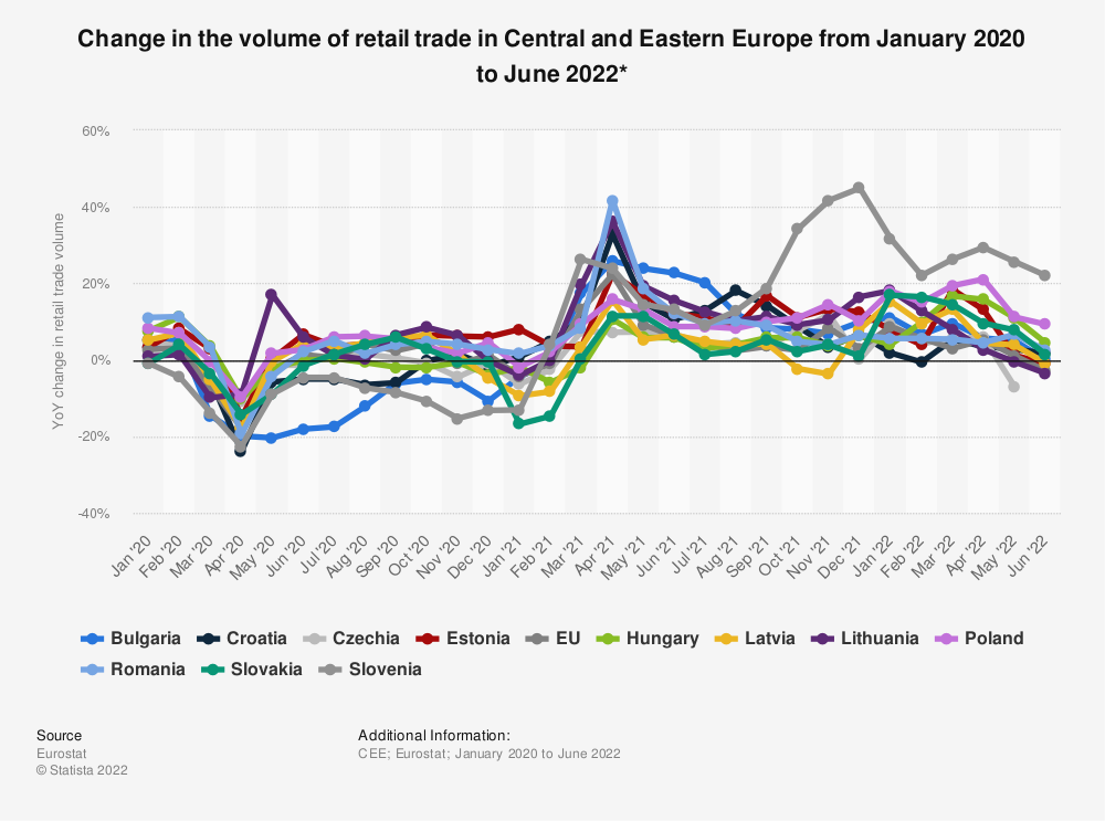 Statistic: Change in the volume of retail trade in Central and Eastern Europe between January and June 2020*   Statista