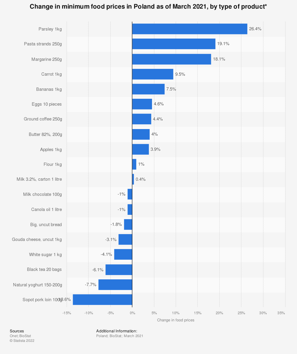 Statistic: Change in minimum food prices in Poland as of July 2020, by type of product*  | Statista