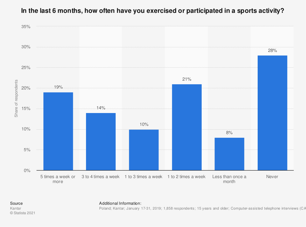 Statistic: In the last 6 months, how often have you exercised or participated in a sports activity? | Statista