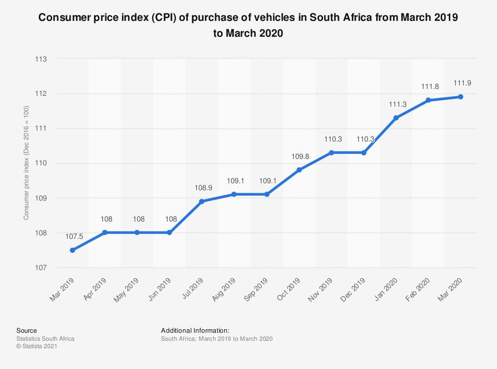 Statistic: Consumer price index (CPI) of purchase of vehicles in South Africa from March 2019 to March 2020 | Statista