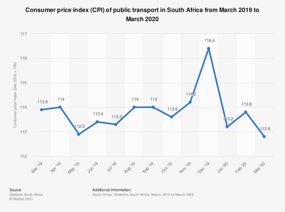Statistic: Consumer price index (CPI) of public transport in South Africa from March 2019 to March 2020   Statista