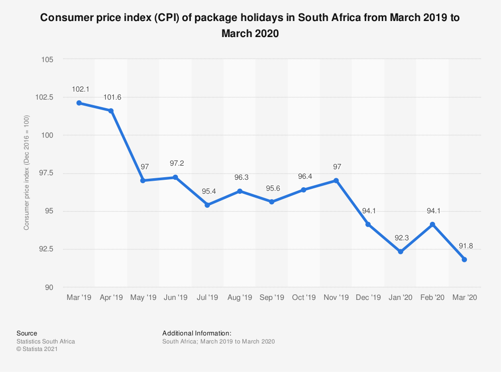 Statistic: Consumer price index (CPI) of package holidays in South Africa from March 2019 to March 2020 | Statista
