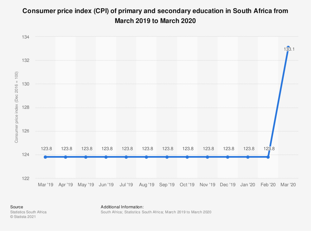 Statistic: Consumer price index (CPI) of primary and secondary education in South Africa from March 2019 to March 2020 | Statista