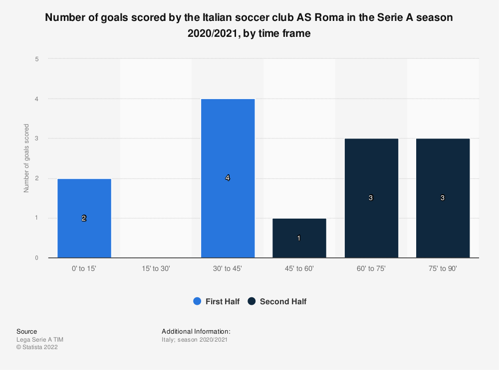 Statistic: Number of goals scored by the Italian football club AS Roma in the Serie A season 2020/2021, by time frame | Statista