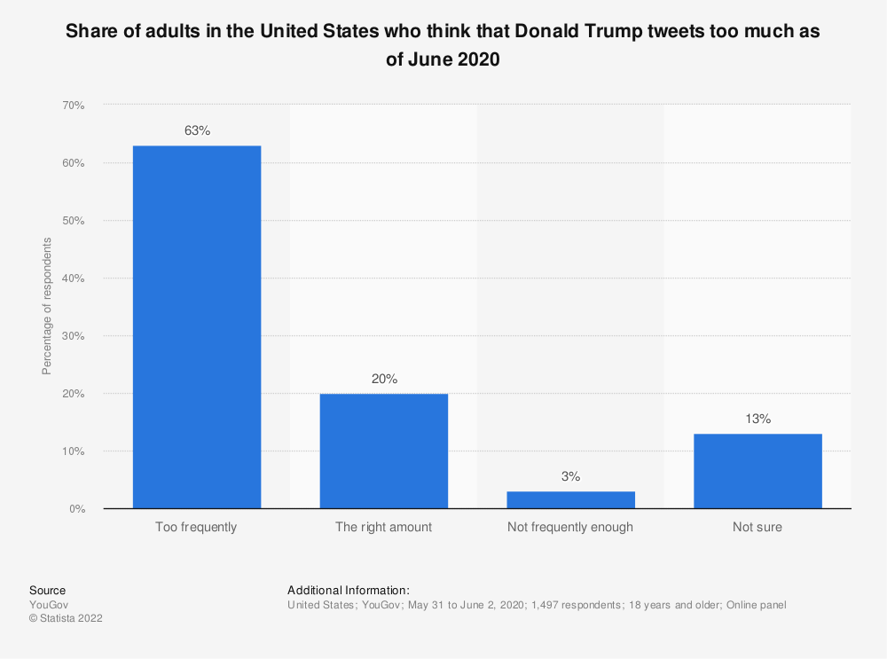 Statistic: Share of adults in the United States who think that Donald Trump tweets too much as of June 2020 | Statista