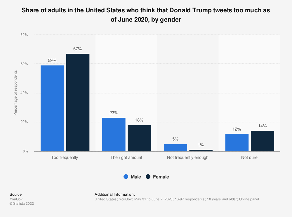 Statistic: Share of adults in the United States who think that Donald Trump tweets too much as of June 2020, by gender | Statista