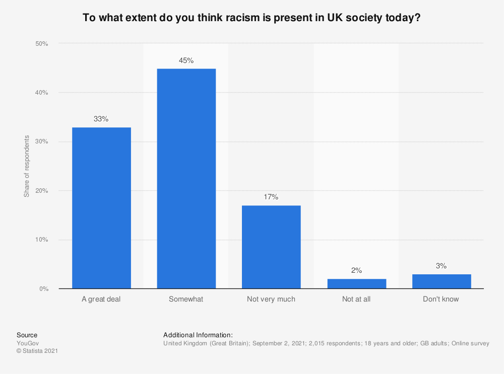 Statistic: To what extent, if at all, do you think the UK is a racist society? | Statista