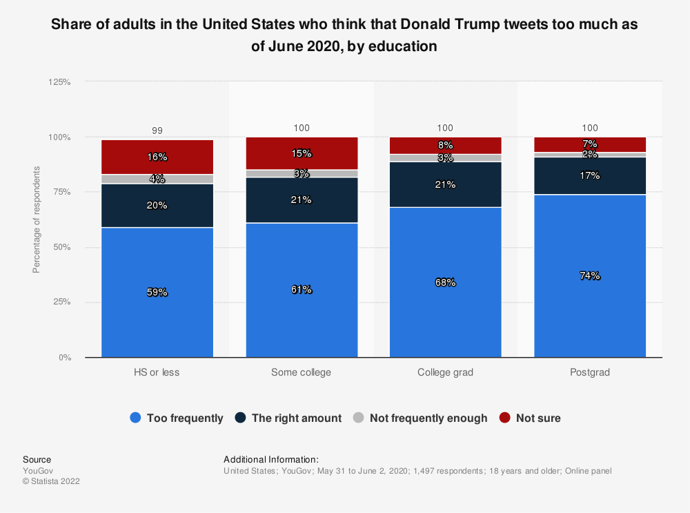 Statistic: Share of adults in the United States who think that Donald Trump tweets too much as of June 2020, by education | Statista