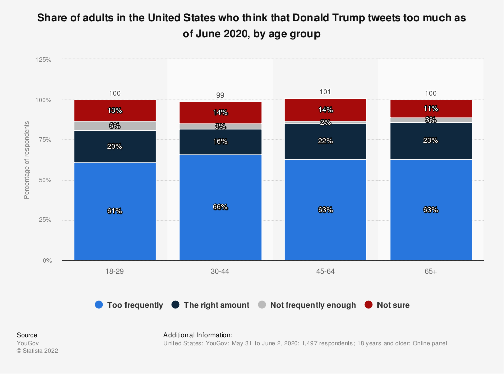 Statistic: Share of adults in the United States who think that Donald Trump tweets too much as of June 2020, by age group | Statista