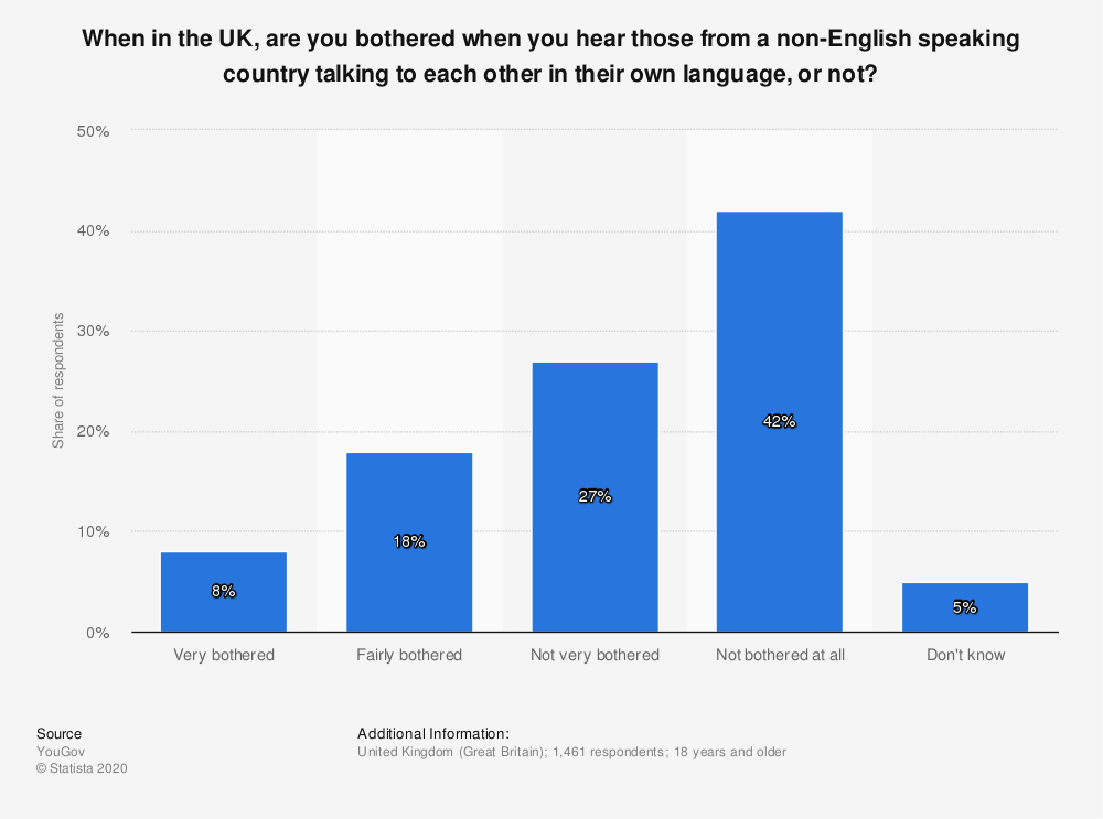 Statistic: When in the UK, are you bothered when you hear those from a non-English speaking country talking to each other in their own language, or not? | Statista