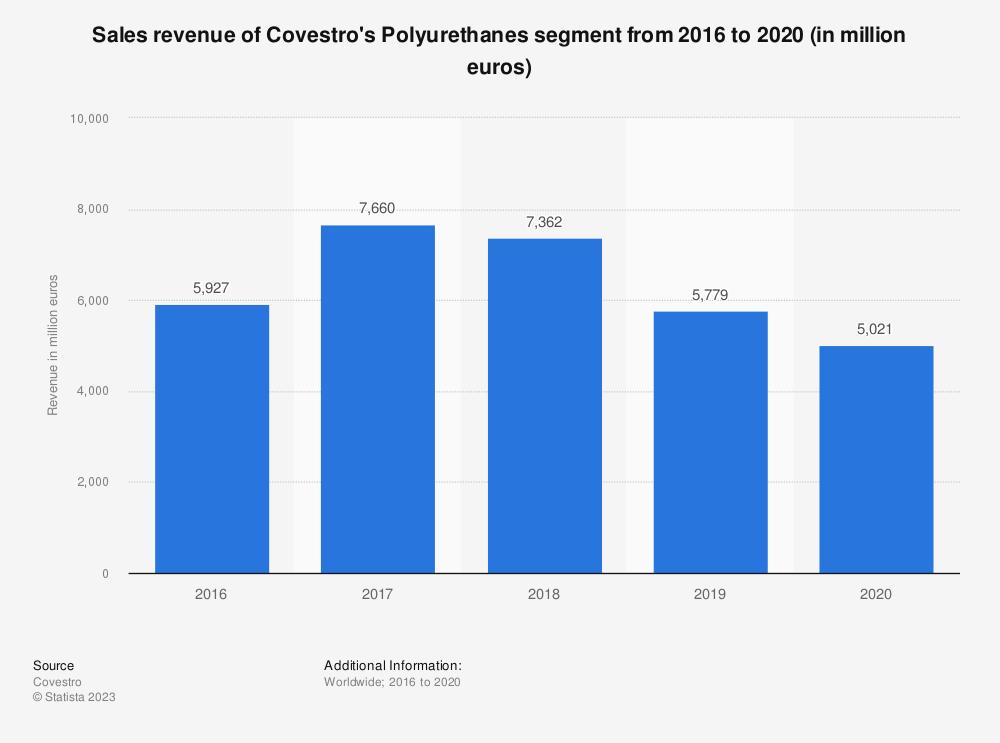 Statistic: Sales revenue of Covestro's Polyurethanes segment from 2016 to 2019 (in million euros)   Statista