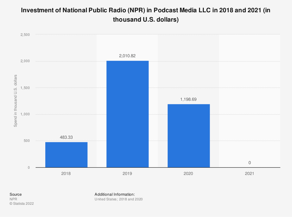 Statistic: Investment of National Public Radio (NPR) in Podcast Media LLC in 2018 and 2019 (in thousand U.S. dollars) | Statista
