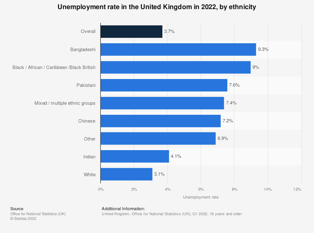 Statistic: Unemployment rate in the United Kingdom (UK) from 2002 to 2020, by ethnicity | Statista
