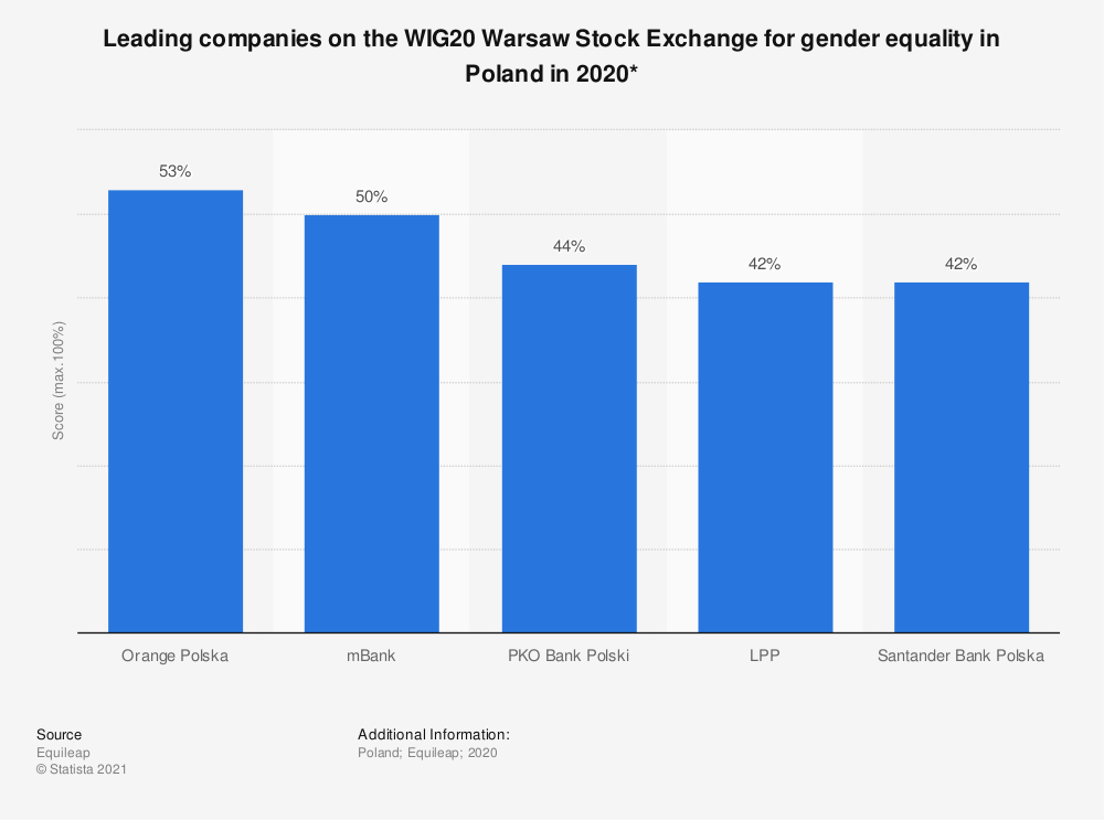 Statistic: Leading companies on the WIG20 Warsaw Stock Exchange for gender equality in Poland in 2020* | Statista