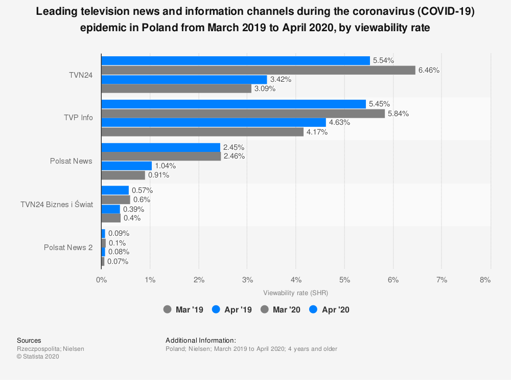 Statistic: Leading television news and information channels during the coronavirus (COVID-19) epidemic in Poland from March 2019 to April 2020, by viewability rate | Statista