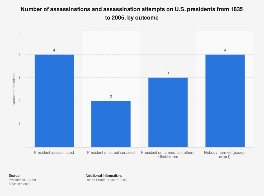 Statistic: Number of assassinations and assassination attempts on U.S. presidents from 1835 to 2005, by outcome | Statista