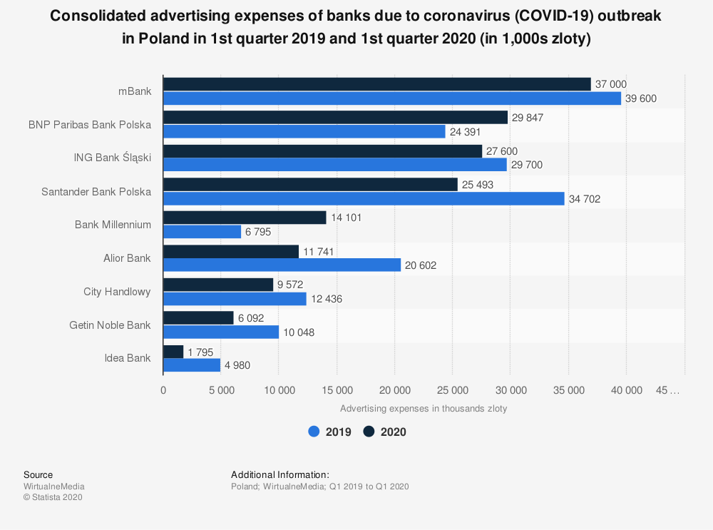 Statistic: Consolidated advertising expenses of banks due to coronavirus (COVID-19) outbreak in Poland in 1st quarter 2019 and 1st quarter 2020 (in 1,000s zloty) | Statista