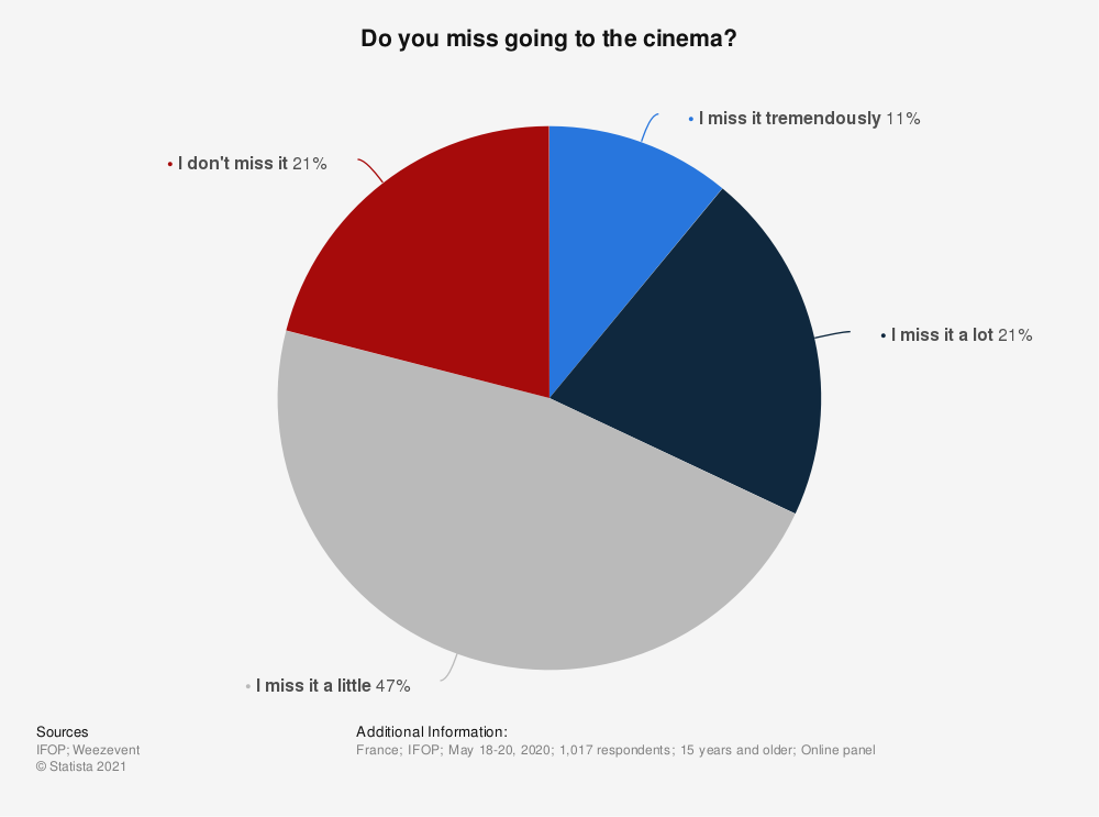 Statistic: Do you miss going to the cinema? | Statista