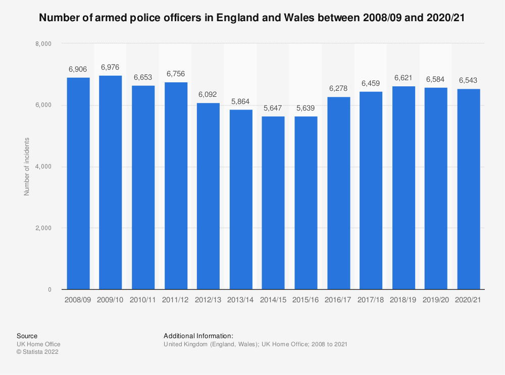 Statistic: Number of armed police officers in England and Wales between 2008/09 and 2019/20 | Statista
