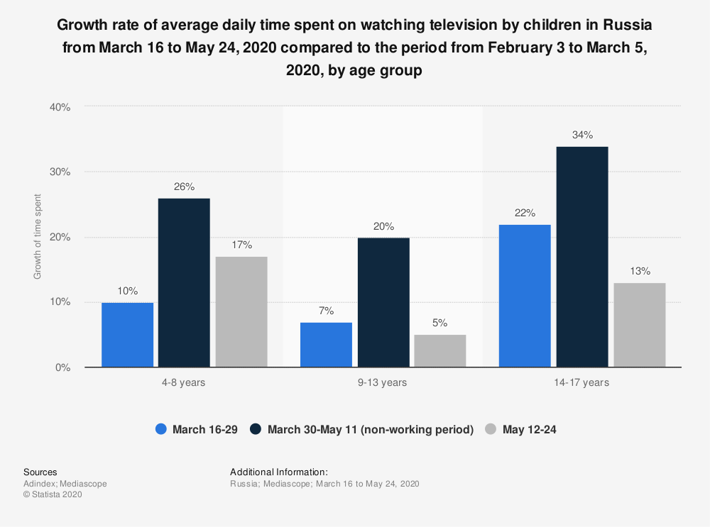 Statistic: Growth rate of average daily time spent on watching television by children in Russia from March 16 to May 24, 2020 compared to the period from February 3 to March 5, 2020, by age group | Statista