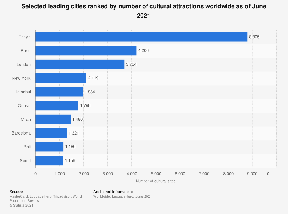 Statistic: Selected leading cities ranked by number of cultural attractions worldwide as of June 2020 | Statista