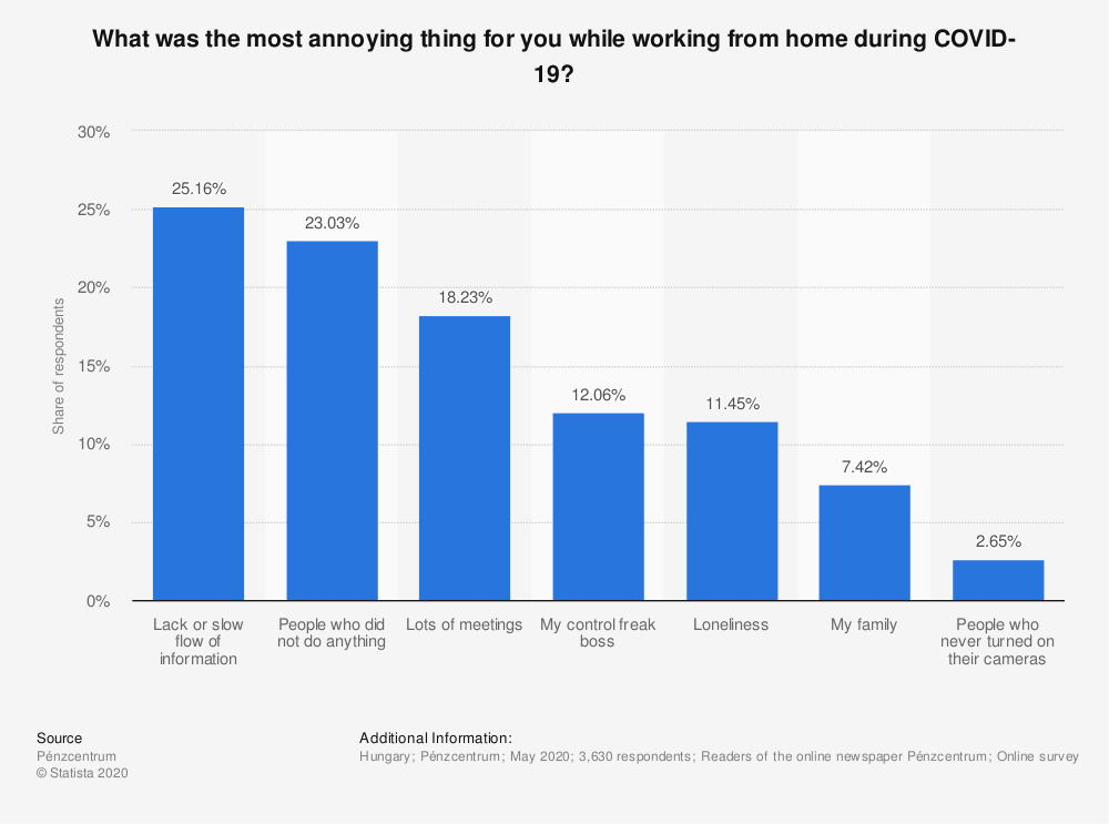 Statistic: What was the most annoying thing for you while working from home during COVID-19? | Statista