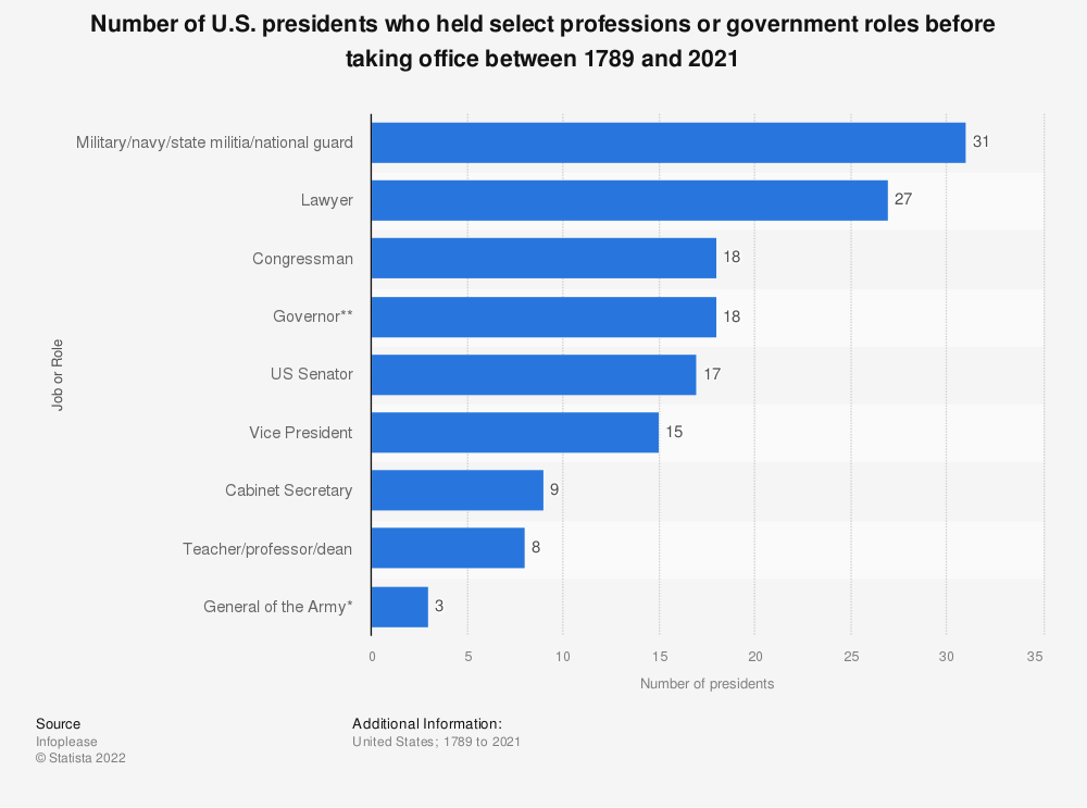 Statistic: Number of U.S. presidents who held select professions or government roles before taking office between 1789 and 2017 | Statista