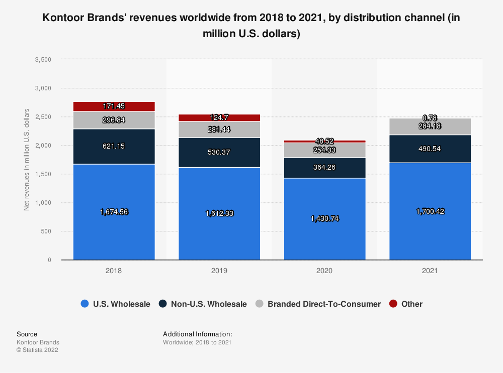 Statistic: Kontoor Brands' revenues worldwide from 2018 to 2019, by distribution channel (in million U.S. dollars) | Statista