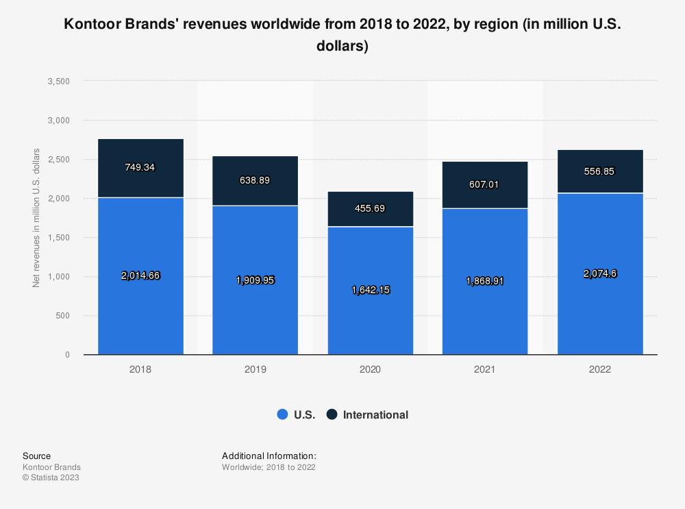 Statistic: Kontoor Brands' revenues worldwide from 2018 to 2019, by region (in million U.S. dollars) | Statista