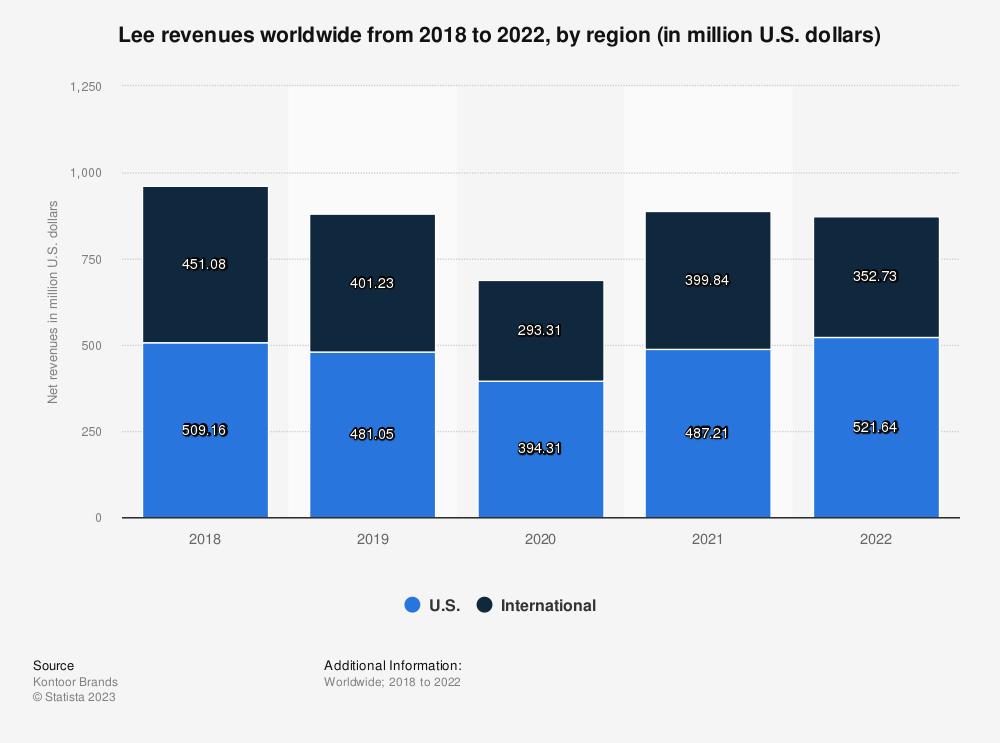 Statistic: Lee revenues worldwide from 2018 to 2020, by region (in million U.S. dollars) | Statista