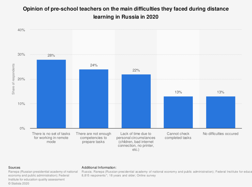 Statistic: Opinion of pre-school teachers on the main difficulties they faced during distance learning in Russia in 2020   Statista