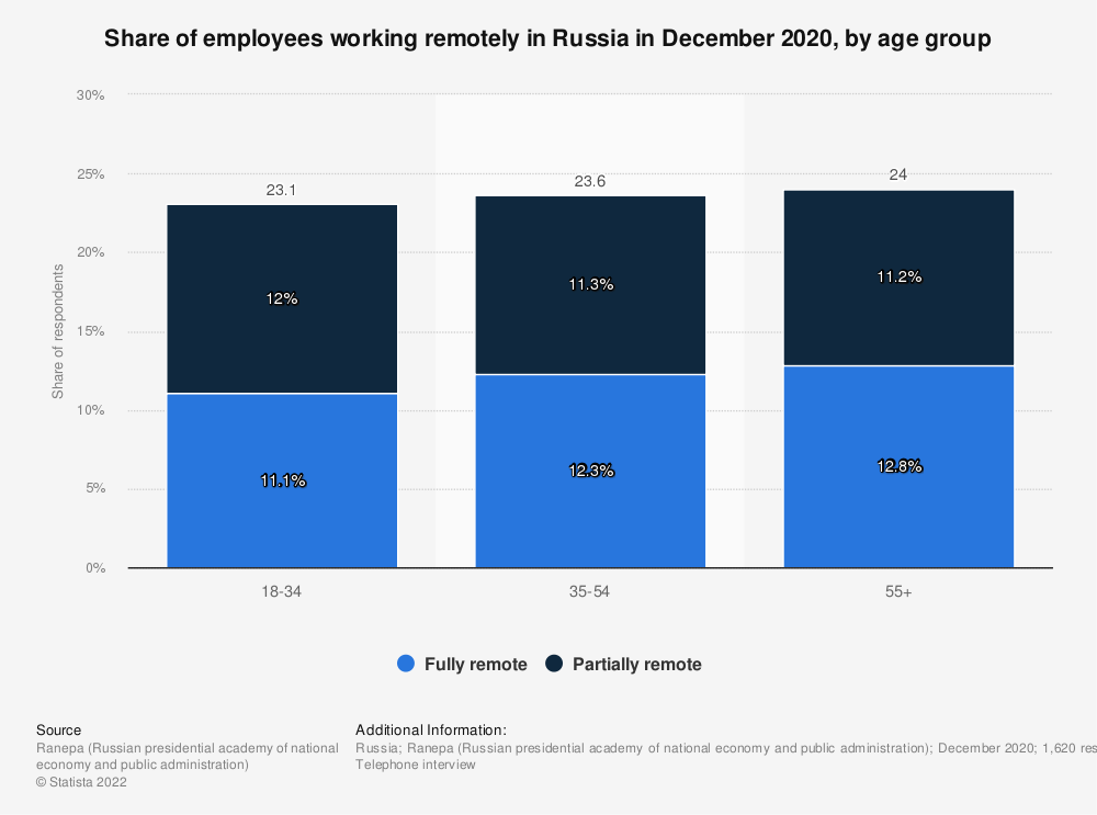 Statistic: Share of employees working remotely in Russia in December 2020, by age group | Statista