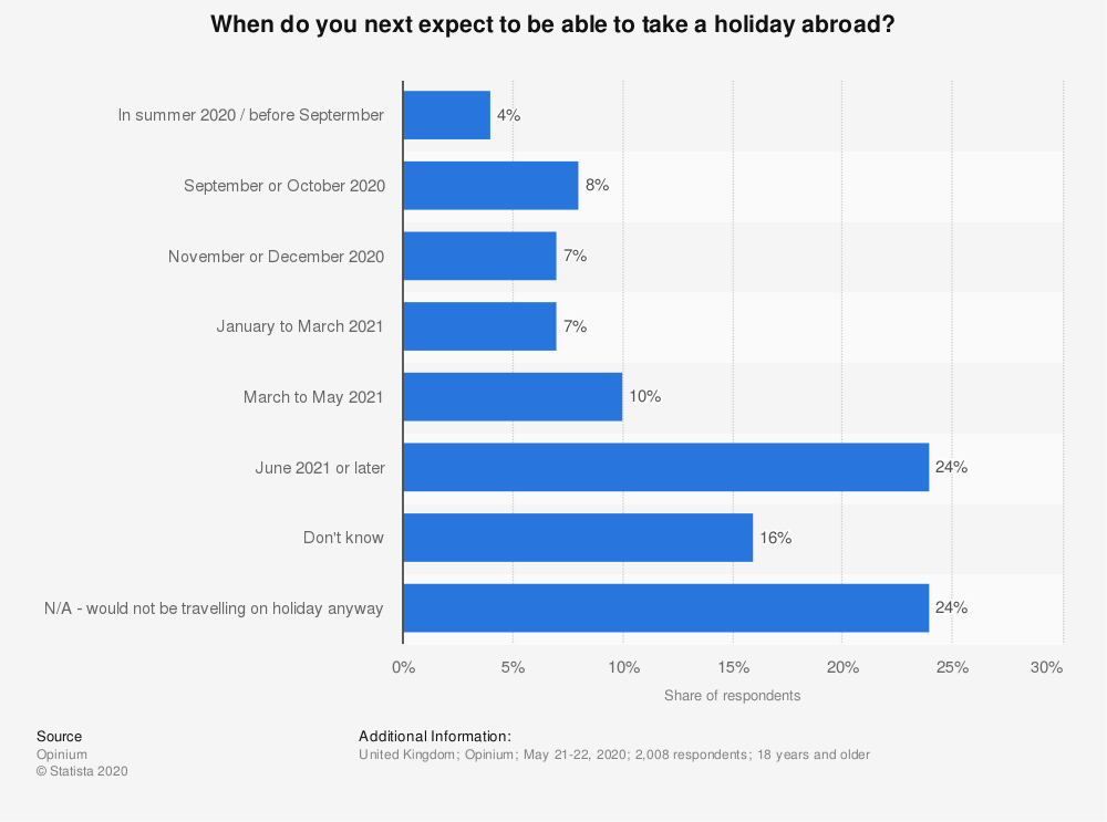 Statistic: When do you next expect to be able to take a holiday abroad? | Statista