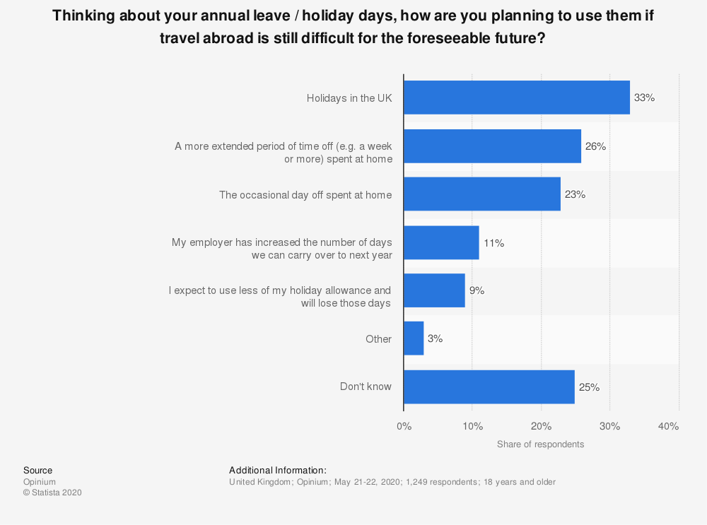 Statistic: Thinking about your annual leave / holiday days, how are you planning to use them if travel abroad is still difficult for the foreseeable future? | Statista