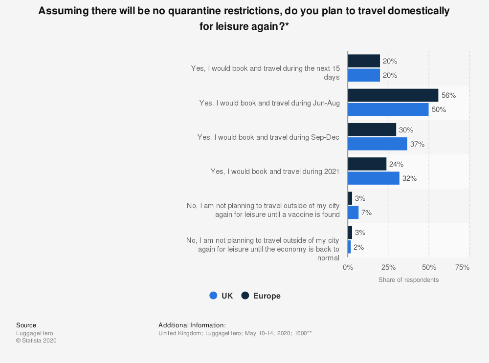 Statistic: Assuming there will be no quarantine restrictions, do you plan to travel domestically for leisure again?* | Statista