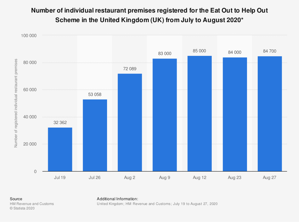 Statistic: Number of individual restaurant premises registered for the Eat Out to Help Out Scheme in the United Kingdom (UK) from July to August 2020* | Statista
