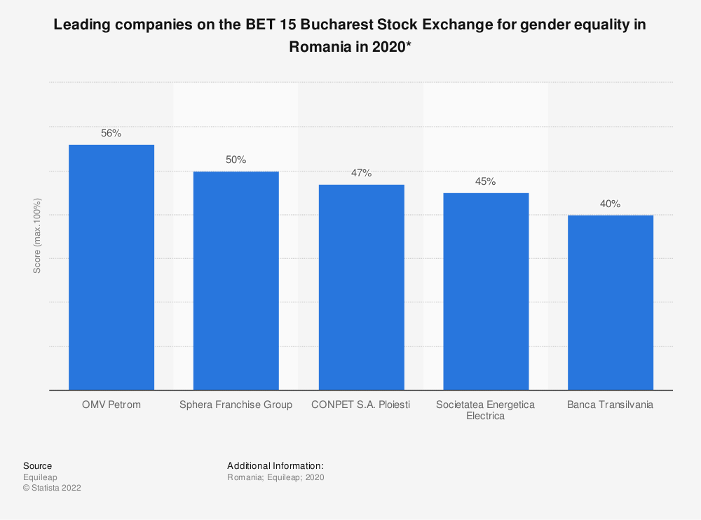 Statistic: Leading companies on the BET 15 Bucharest Stock Exchange for gender equality in Romania in 2020* | Statista
