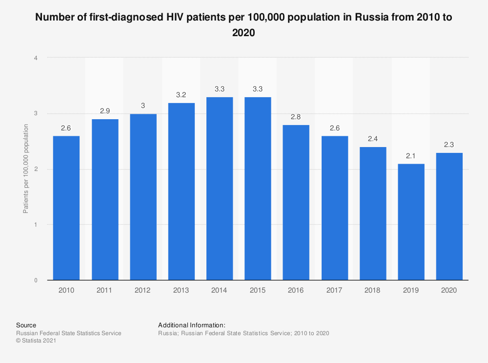 Statistic: Number of first diagnosed HIV patients per 100,000 population in Russia from 2010 to 2019 | Statista