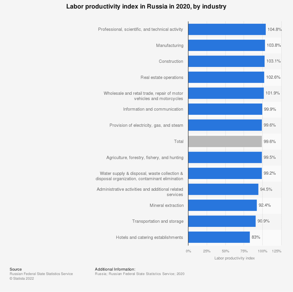 Statistic: Labor productivity index in Russia in 2019, by industry   Statista