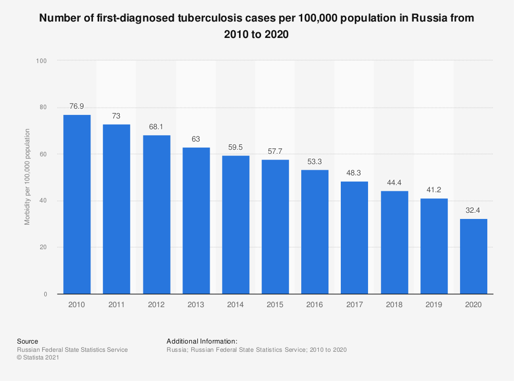 Statistic: Number of first diagnosed tuberculosis cases per 100,000 population in Russia from 2010 to 2019   Statista