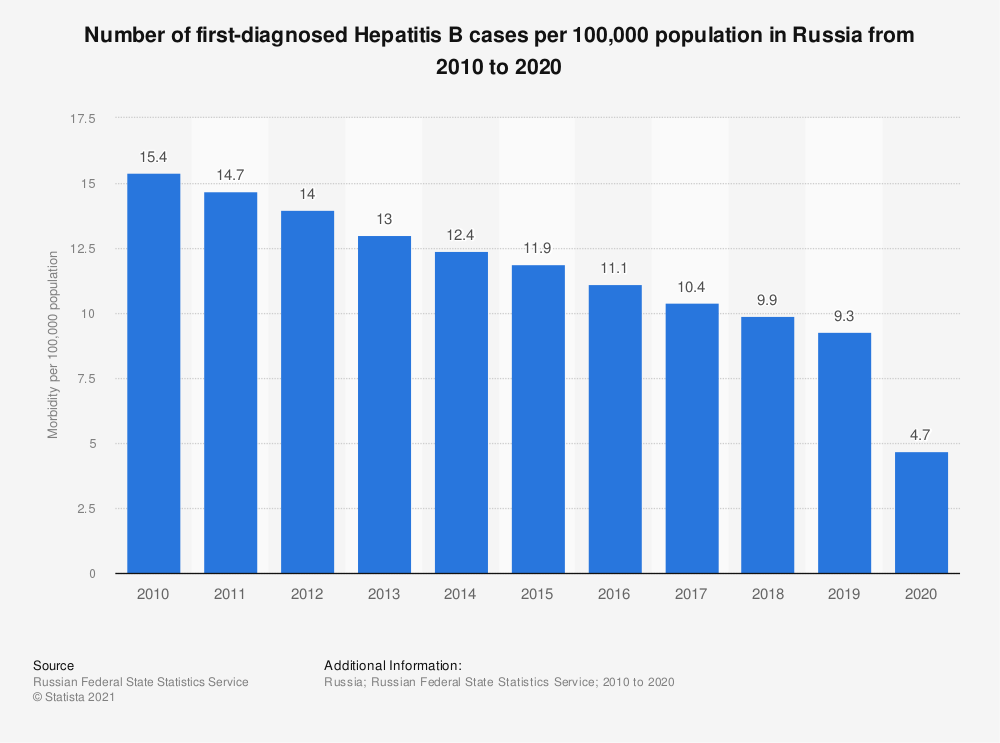 Statistic: Number of first diagnosed Hepatitis B cases per 100,000 population in Russia from 2010 to 2019 | Statista