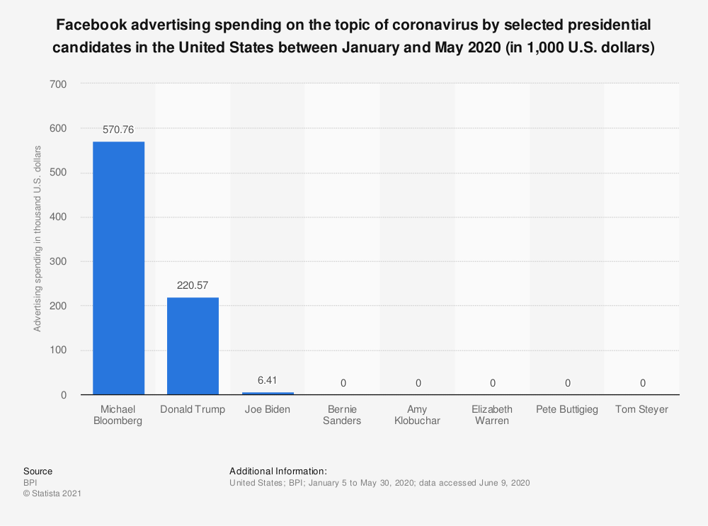 Statistic: Facebook advertising spending on the topic of coronavirus by selected presidential candidates in the United States between January and May 2020 (in 1,000 U.S. dollars)   Statista