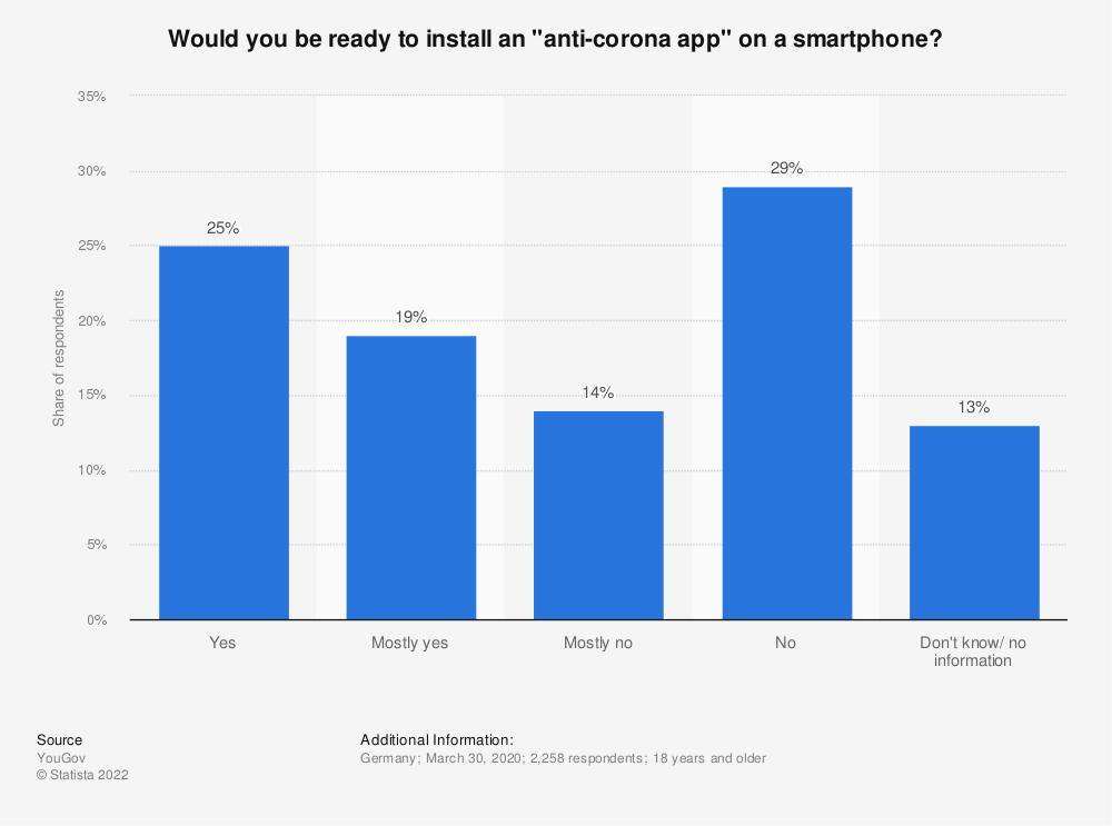 "Statistic: Would you be ready to install an ""anti-corona app"" on a smartphone? 