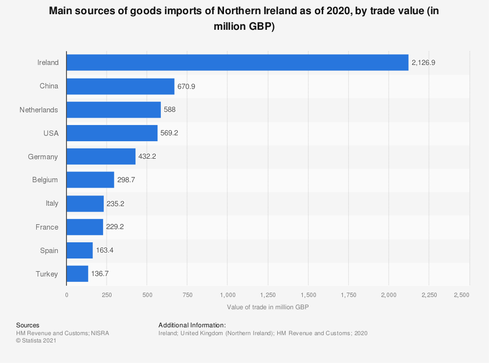 Statistic: Main sources of goods imports of Northern Ireland as of 2019, by trade value (in million GBP)   Statista