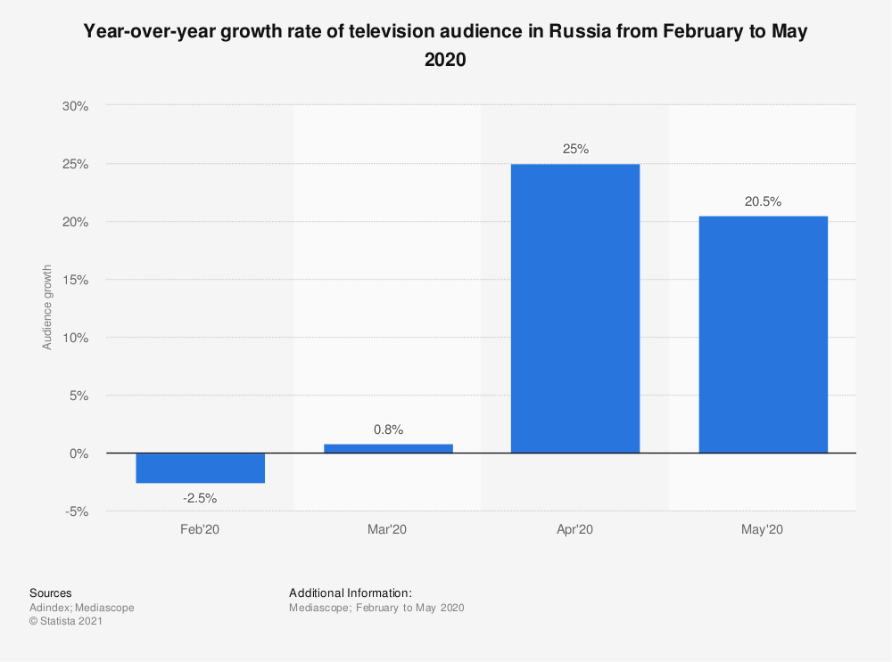Statistic: Growth rate of television audience in Russia from February to May 2020* | Statista