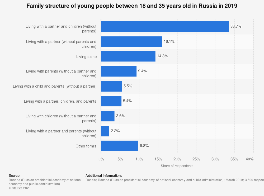 Statistic: Family structure of young people between 18 and 35 years old in Russia in 2019 | Statista
